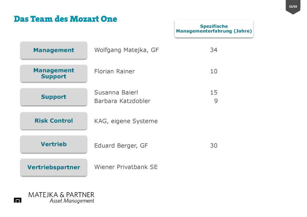 Wiener Privatbank - Das Team des Mozart One (30.03.2017)
