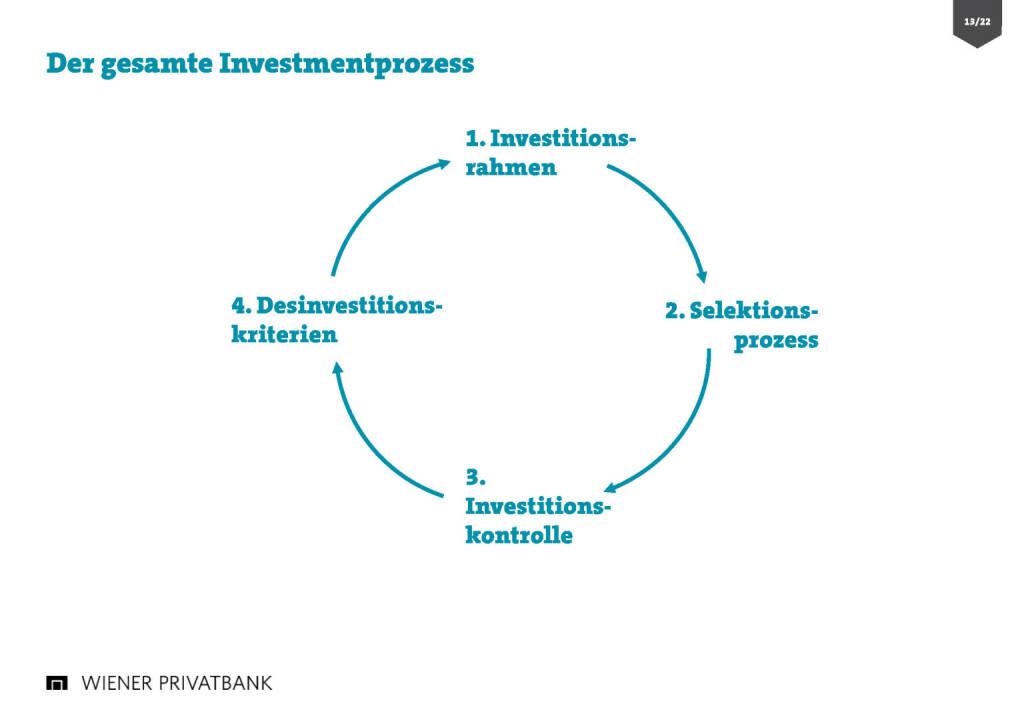 Wiener Privatbank - Investmentprozess (30.03.2017)