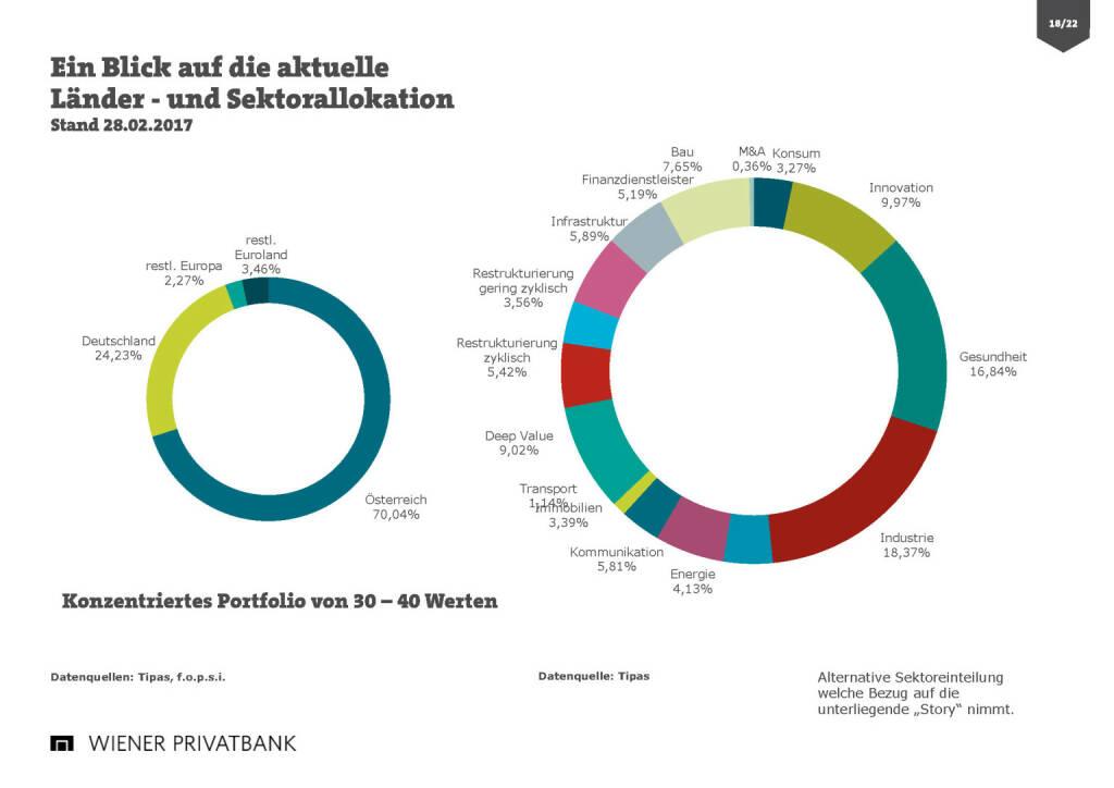 Wiener Privatbank - Länder- und Sektorallokation (30.03.2017)