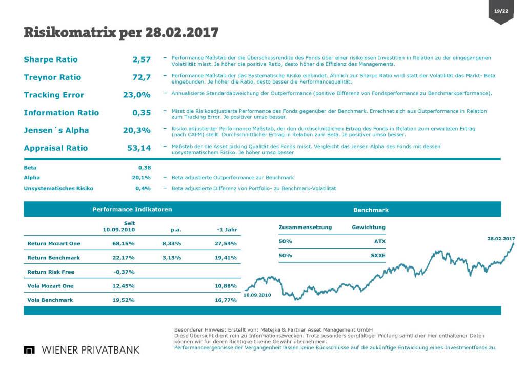 Wiener Privatbank - Risikomatrix (30.03.2017)
