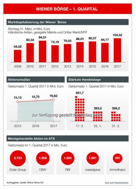 Wiener Börse Q1 (c) APA