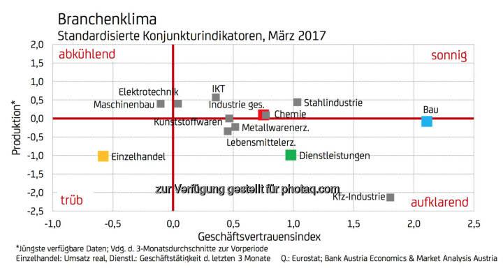 Branchenklima - Standardisierte Konjunkturindikatoren, März 2017 (Fotocredit: UniCredit Bank Austria)