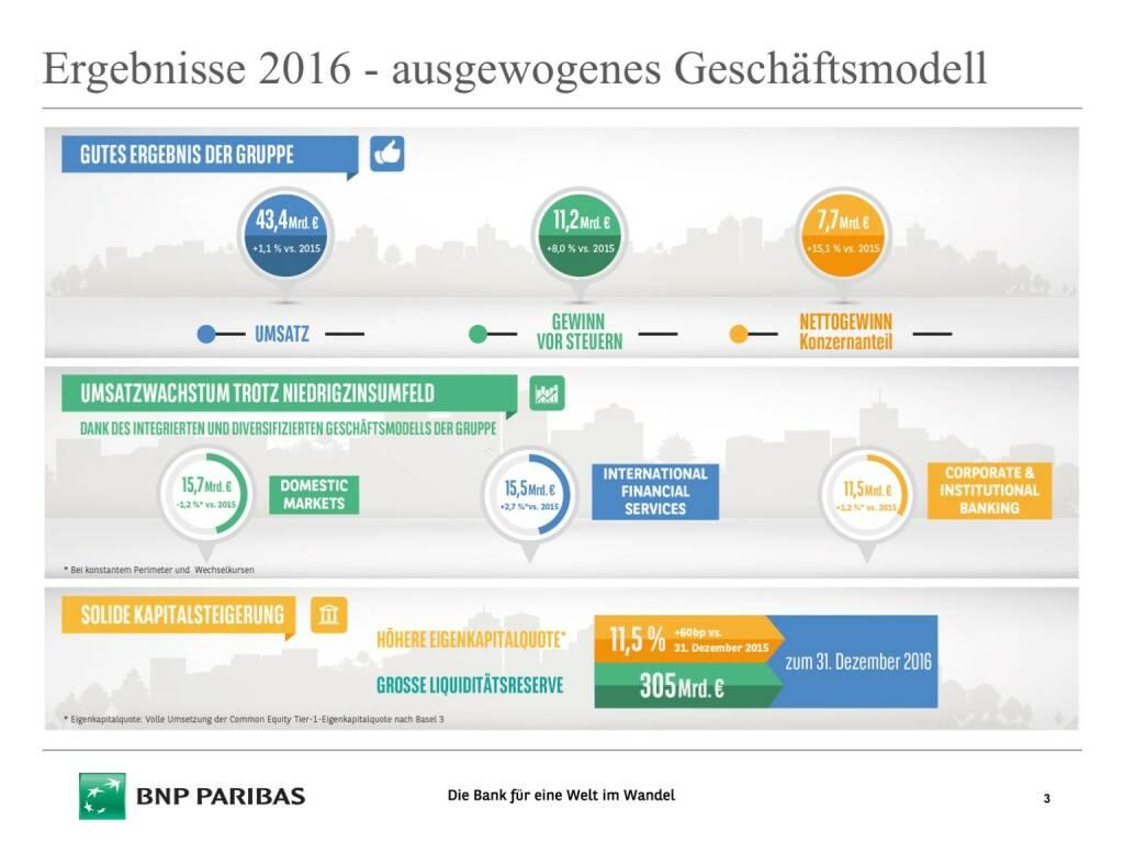 Präsentation BNP Paribas - Ergebnisse 2016 (26.04.2017)