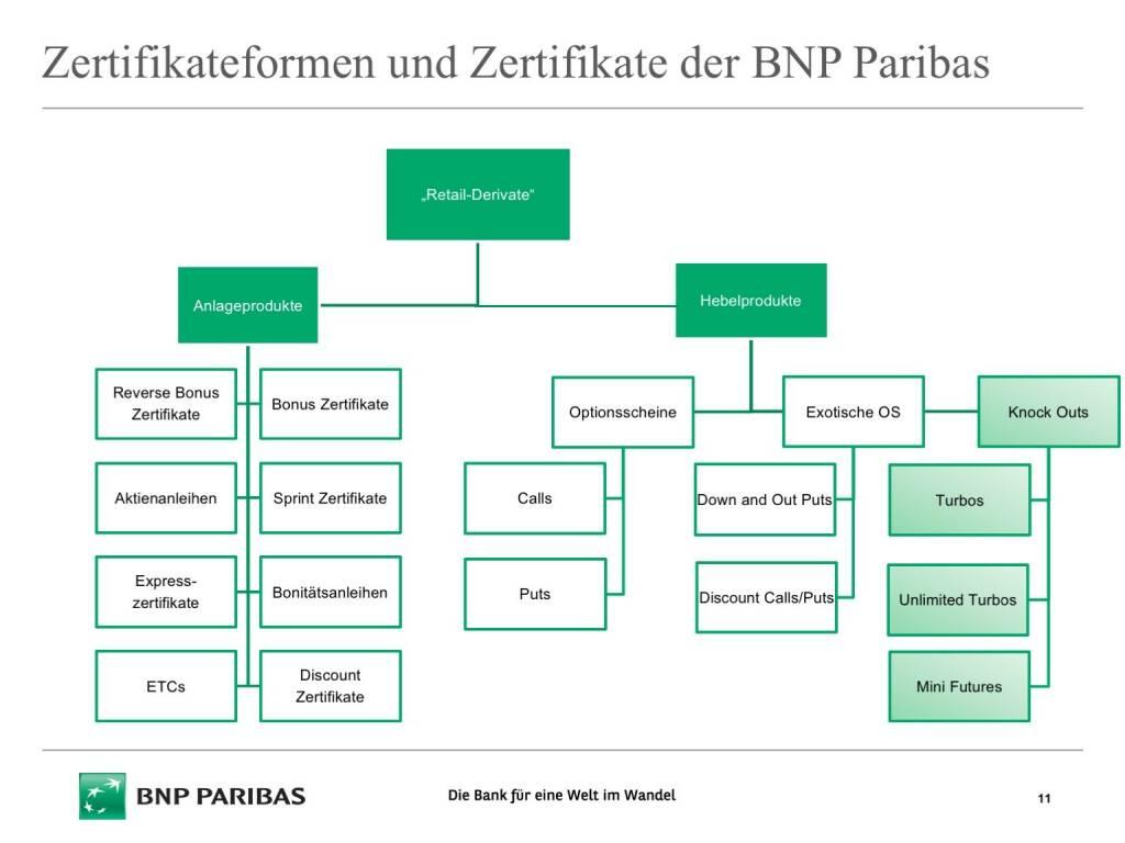 Präsentation BNP Paribas - Zertifikateformen (26.04.2017)