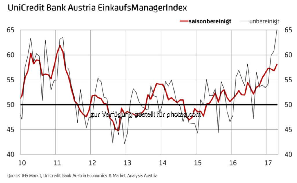 UniCredit Bank Austria EinkaufsManagerindex April 2017 - Industrie in Österreich mit stärkstem Wachstum seit sechs Jahren (Fotocredit: UniCredit Bank Austria), © Aussender (27.04.2017)