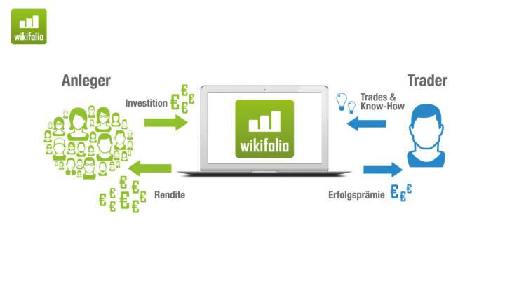 Präsentation Wikifolio - Anleger, Trader