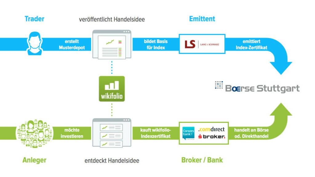 Präsentation Wikifolio - Trader, Emittent, Anleger, Broker/Bank (27.04.2017)
