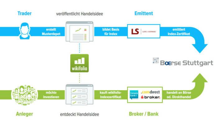Präsentation Wikifolio - Trader, Emittent, Anleger, Broker/Bank