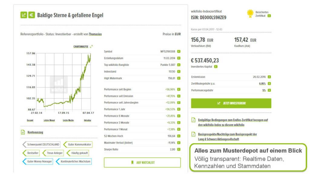 Präsentation Wikifolio - Alles zum Musterdepot auf einen Blick (27.04.2017)