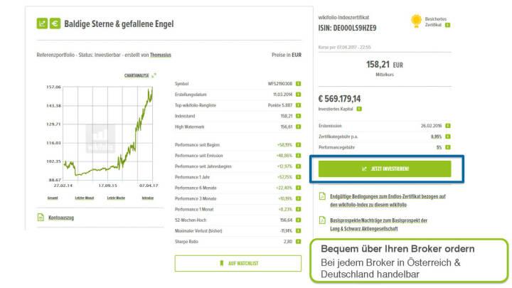 Präsentation Wikifolio - Bequem über Ihren Broker ordern