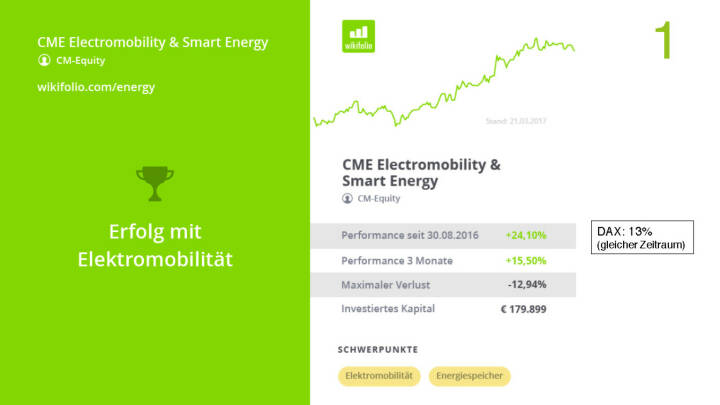 Präsentation Wikifolio - CME Electromobility & Smart Energy