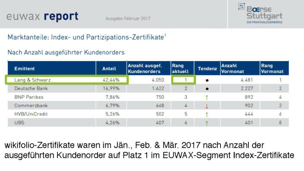 Präsentation Wikifolio - Marktanteile euwax (27.04.2017)