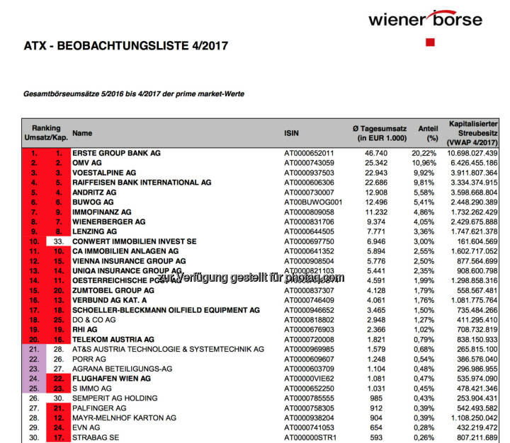 ATX Beobachtungsliste 4/2017 (c) Wiener Börse