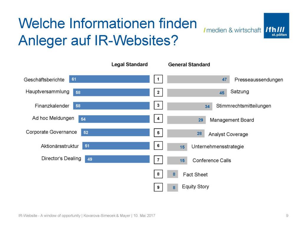 Welche Informationen für Anleger - IR-Websites Studie, © Fachhochschule St. Pölten (11.05.2017)