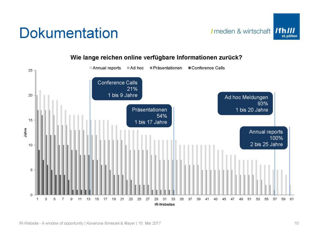 Dokumentation- IR-Websites Studie, © Fachhochschule St. Pölten (11.05.2017)