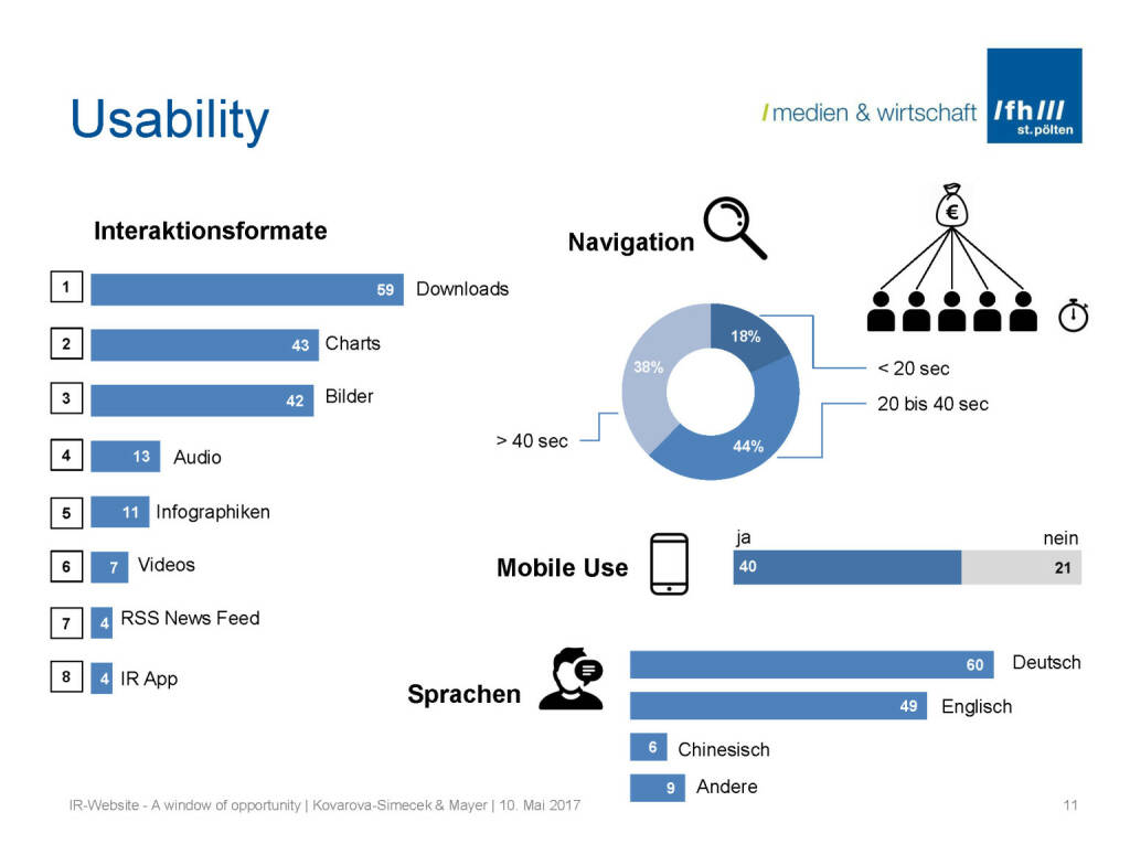 Usability - IR-Websites Studie, © Fachhochschule St. Pölten (11.05.2017)