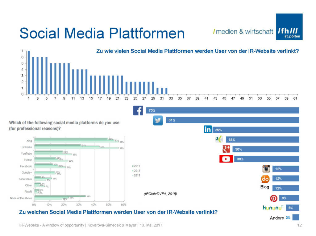 Social Media - IR-Websites Studie, © Fachhochschule St. Pölten (11.05.2017)