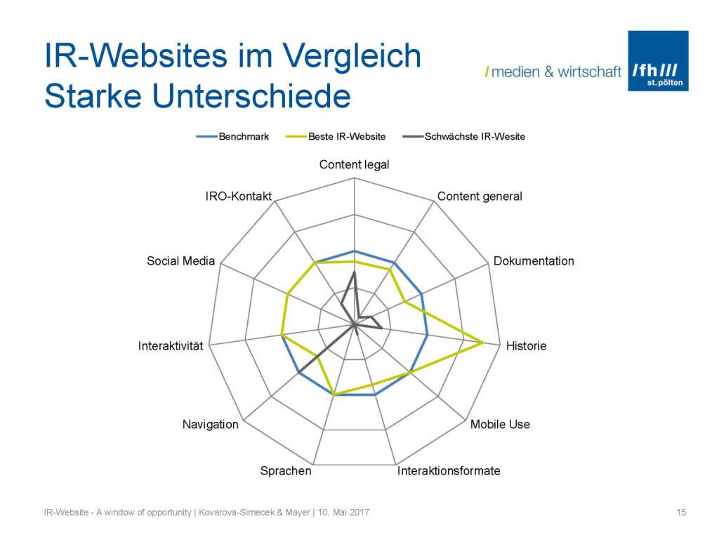Vergleich - IR-Websites Studie, © Fachhochschule St. Pölten (11.05.2017)
