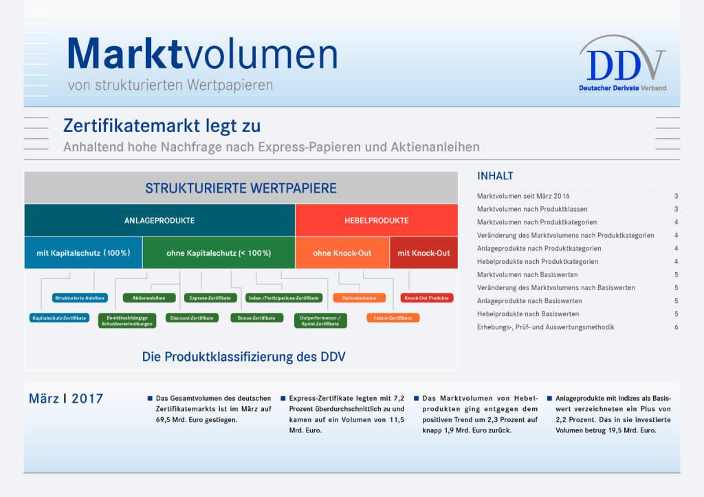 Deutscher Zertifikatemarkt legt zu, Seite 1/6, komplettes Dokument unter http://boerse-social.com/static/uploads/file_2264_deutscher_zertifikatemarkt_legt_zu.pdf