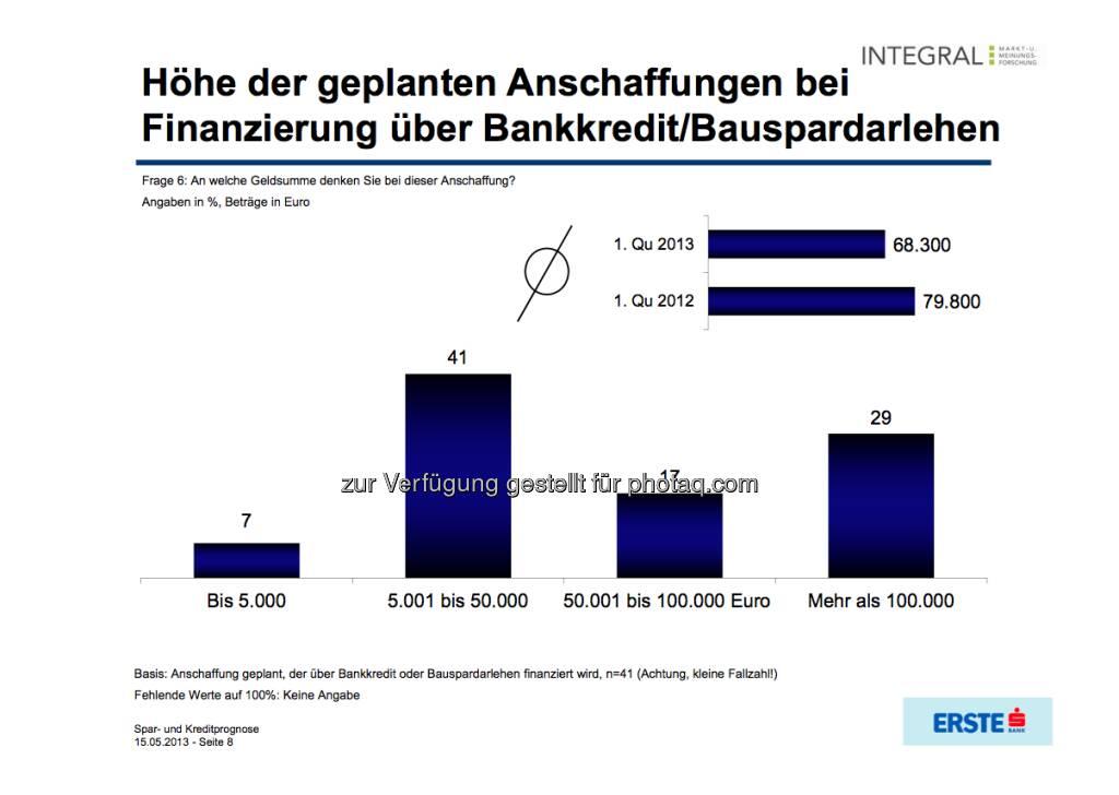 Höhe der geplanten Anschaffungen bei Finanzierung über Bankkredit/Bauspardarlehen (c) Integral / Erste Bank (16.05.2013)