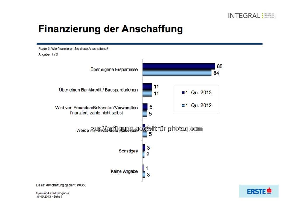 Finanzierung der Anschaffung (c) Integral / Erste Bank (16.05.2013)