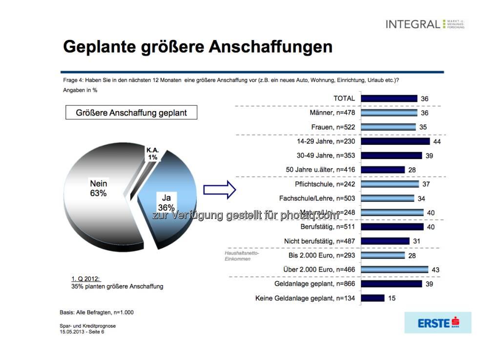 Geplante grössere Anschaffungen (c) Integral / Erste Bank (16.05.2013)