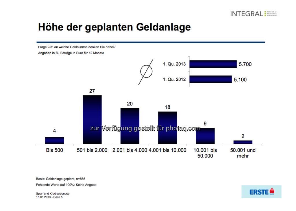 Höhe der geplanten Geldanlage (c) Integral / Erste Bank (16.05.2013)