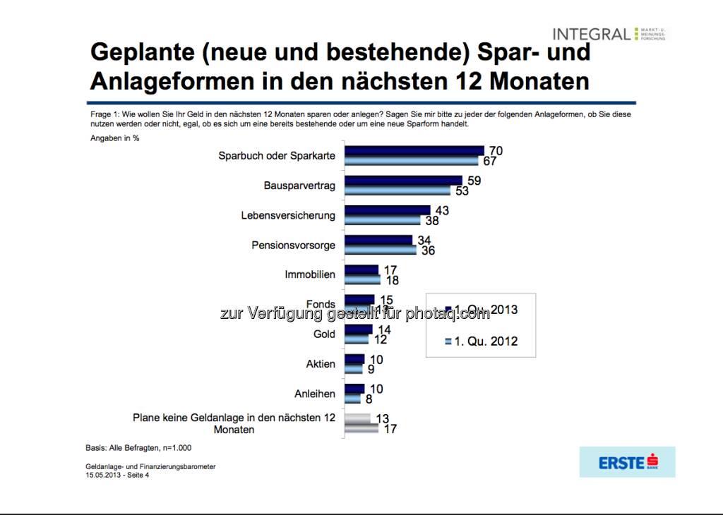 Geplante (neue und bestehende) Spar- und Anlageformen in den nächsten 12 Monaten (c) Integral / Erste Bank (16.05.2013)