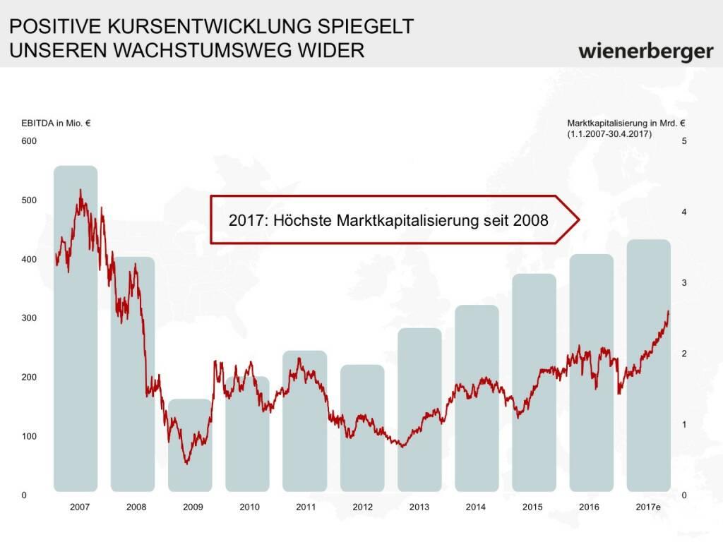 Wienerberger - Kursentwicklung (30.05.2017)