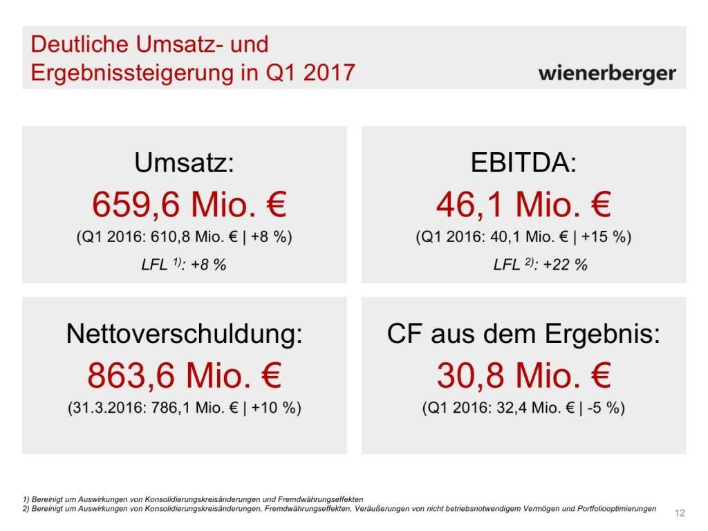 Wienerberger - Umsatz- und Ergebnissteigerung Q1 2017 (30.05.2017)