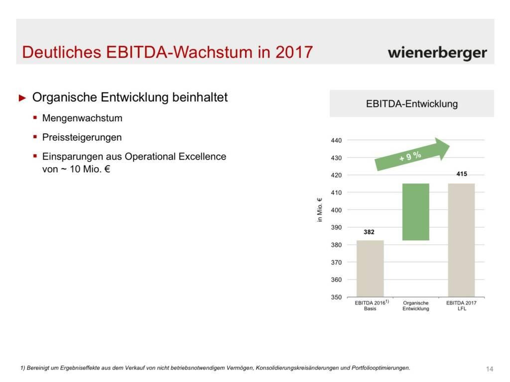 Wienerberger - EBITDA-Wachstum 2017 (30.05.2017)