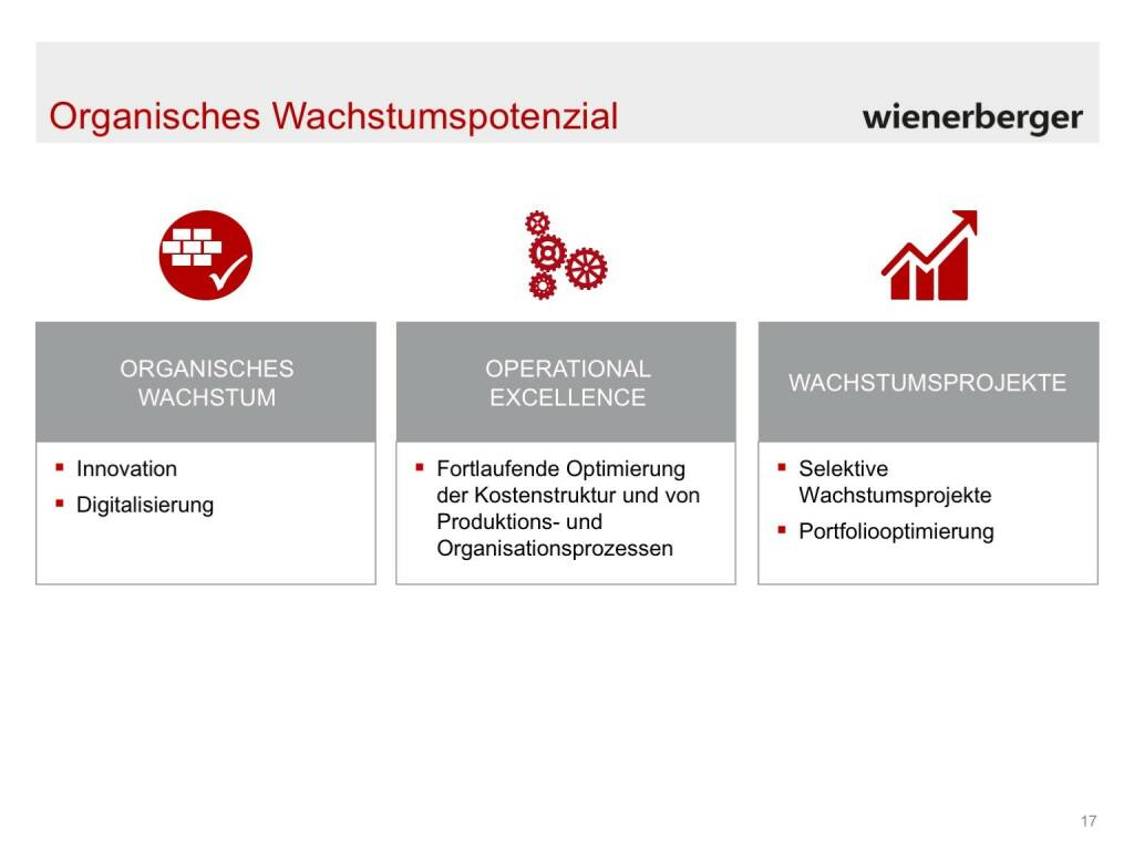 Wienerberger - Organisches Wachstumspotenzial (30.05.2017)