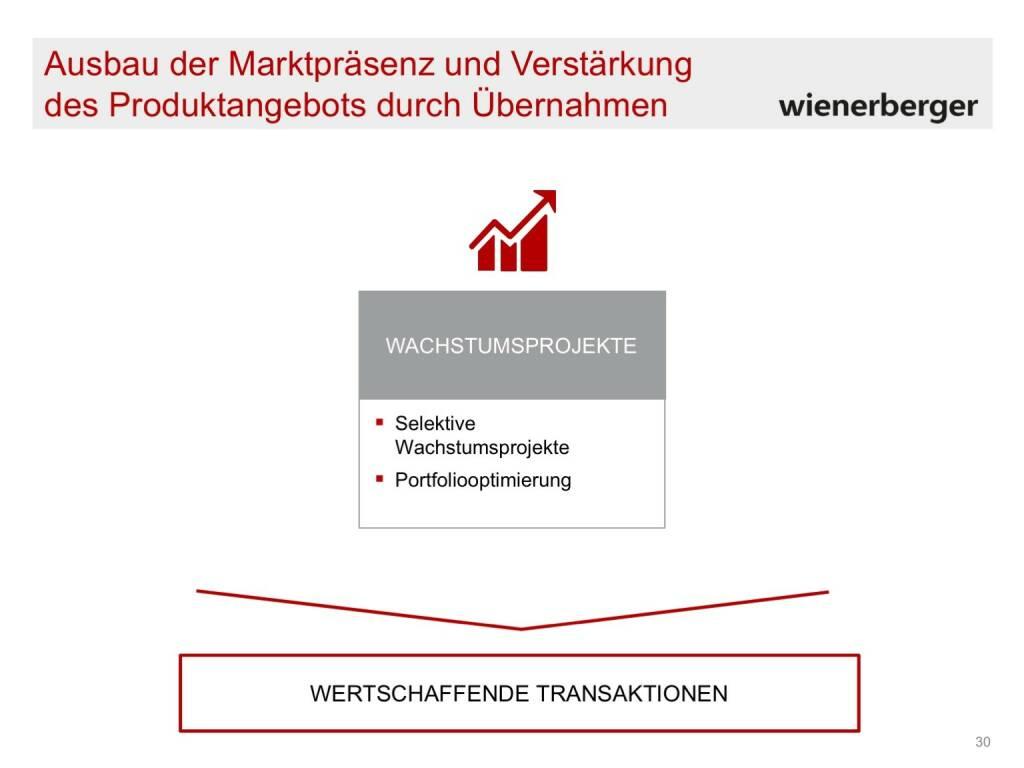 Wienerberger - Marktpräsenz (30.05.2017)