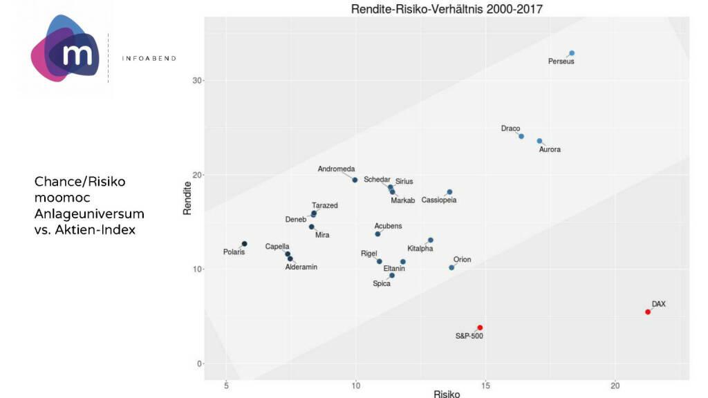 moomoc - Rendite-Risiko Verhältnis (30.05.2017)