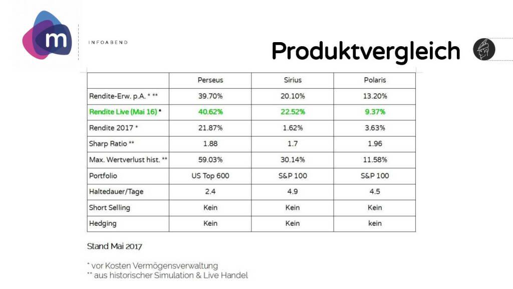 moomoc - Produktvergleich (30.05.2017)