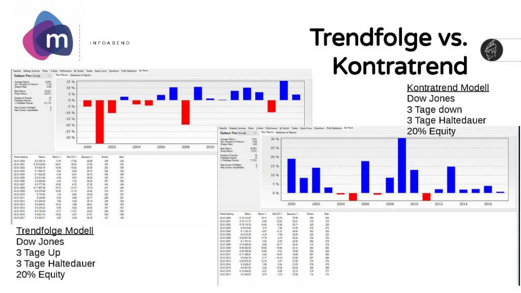 moomoc - Trendfolge vs. Kontratrend (30.05.2017)