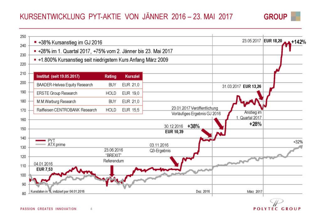 Polytec - Kursentwicklung (30.05.2017)