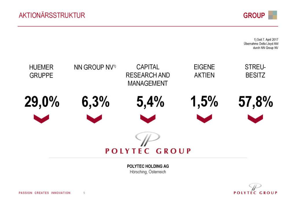 Polytec - Aktionärsstruktur (30.05.2017)