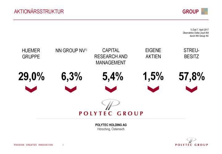 Polytec - Aktionärsstruktur