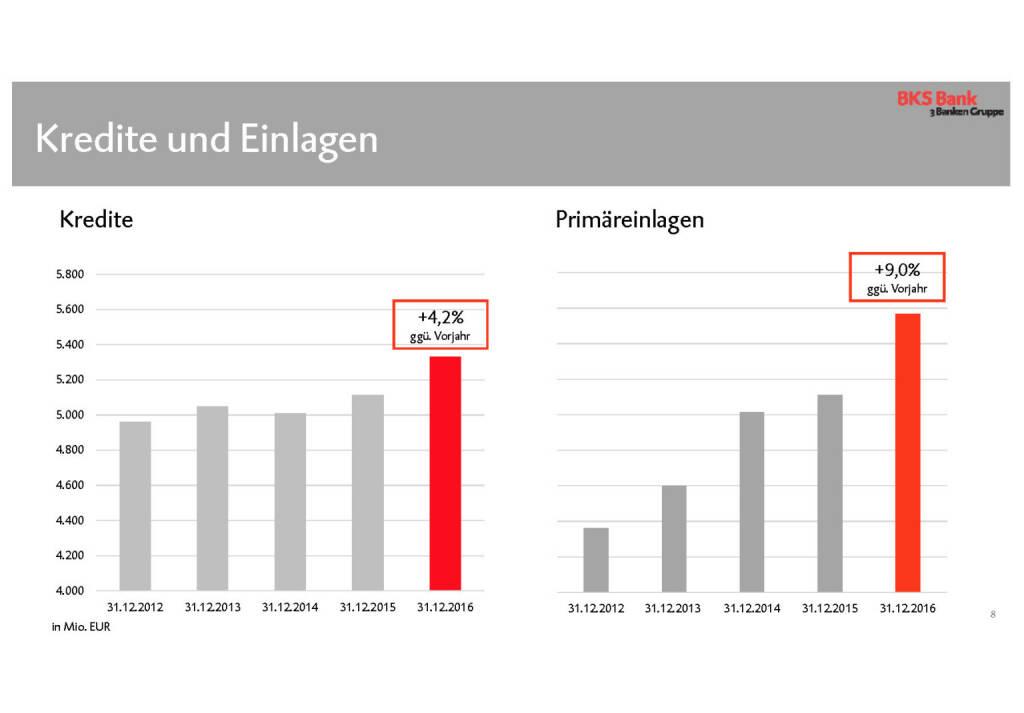 BKS - Kredite und Einlagen (30.05.2017)