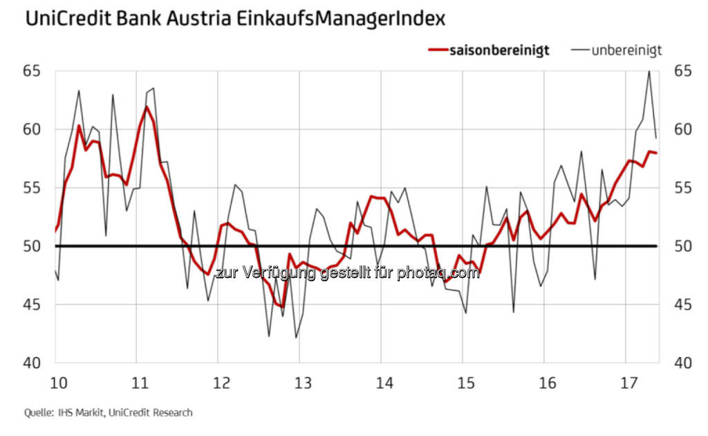UniCredit Bank Austria EinkaufsManagerIndex (Fotocredit: UniCredit Bank Austria), © Aussender (30.05.2017)