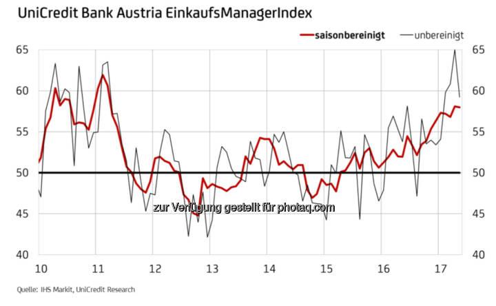 UniCredit Bank Austria EinkaufsManagerIndex (Fotocredit: UniCredit Bank Austria)