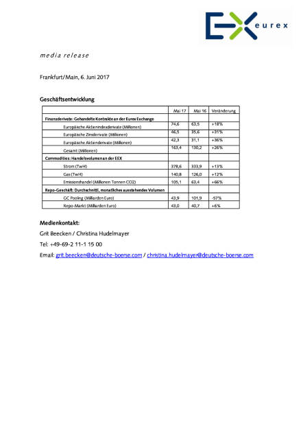 eurex: Mai 2017, Seite 1/1, komplettes Dokument unter http://boerse-social.com/static/uploads/file_2283_eurex_mai_2017.pdf (07.06.2017)