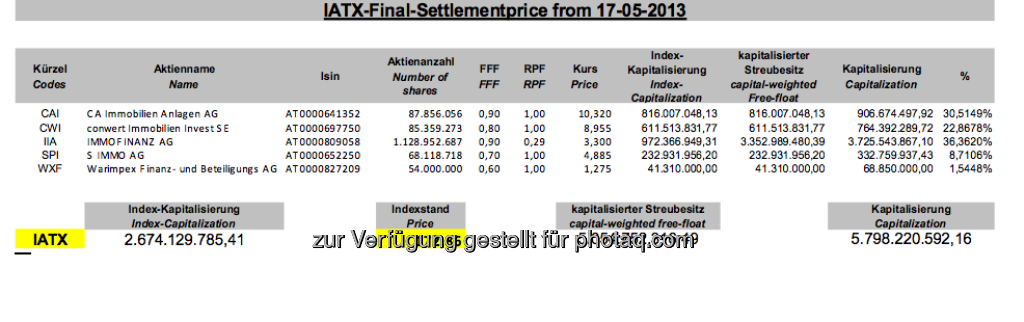 IATX-Settlement, Mai 2013 (c) Wiener Börse (17.05.2013)