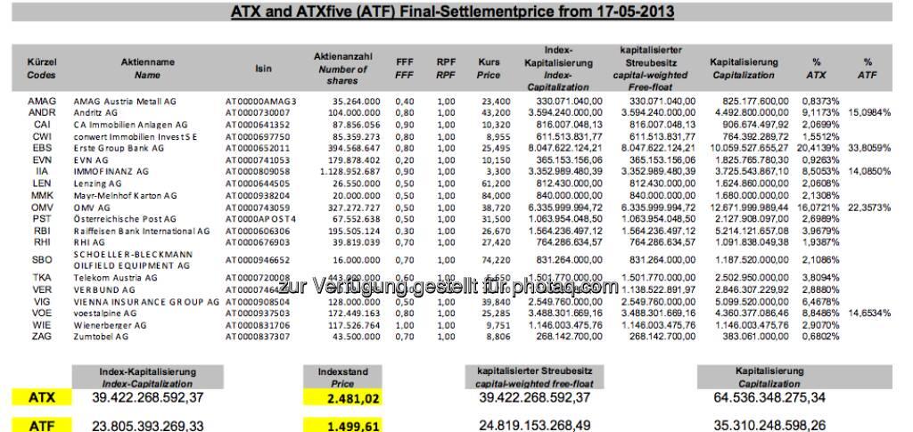 ATX-Settlement, Mai 2013 (c) Wiener Börse (17.05.2013)