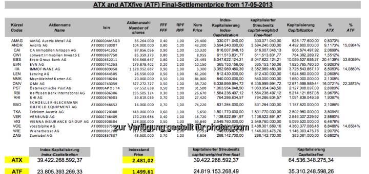 ATX-Settlement, Mai 2013 (c) Wiener Börse