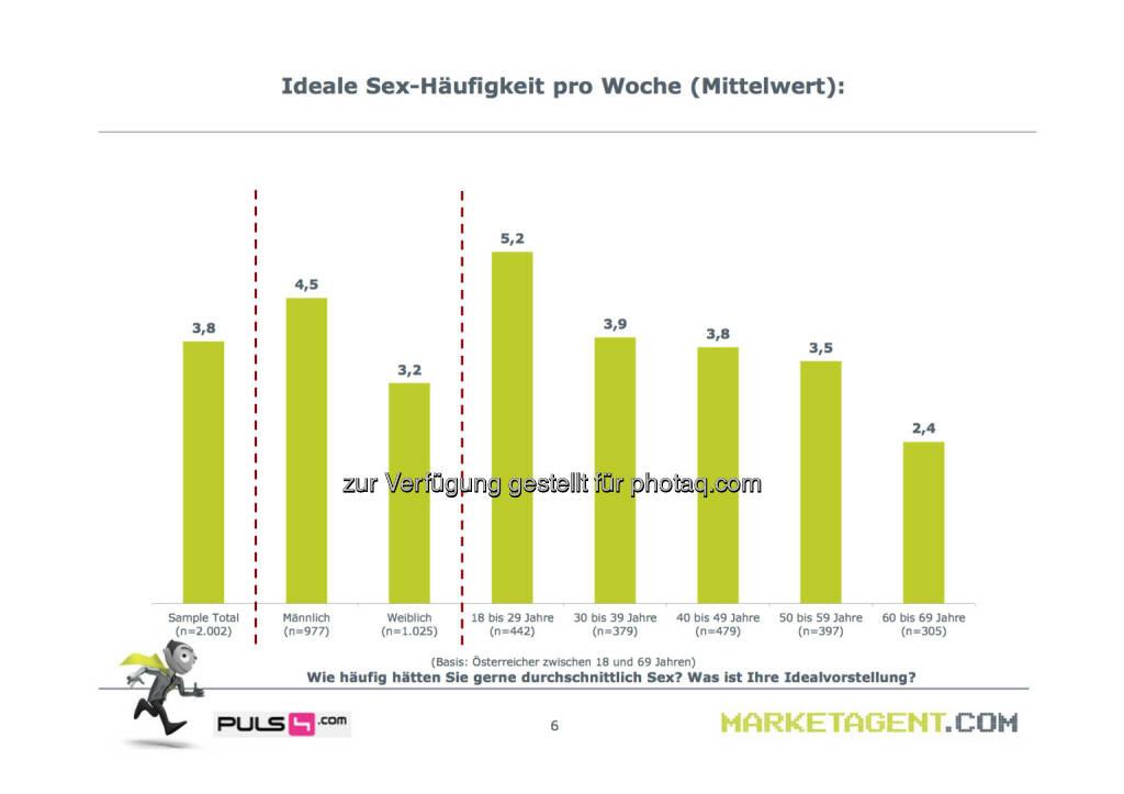 Ideale Sex-Häufigkeit pro Woche (Bild: puls4.com/marketagent.com) (17.05.2013)