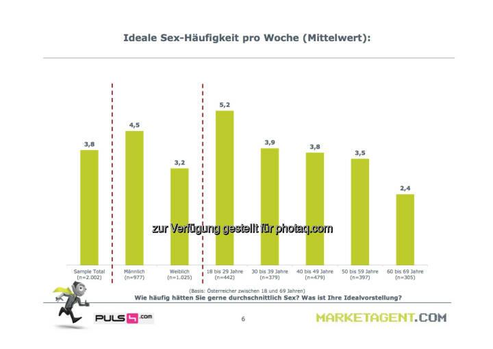 Ideale Sex-Häufigkeit pro Woche (Bild: puls4.com/marketagent.com)