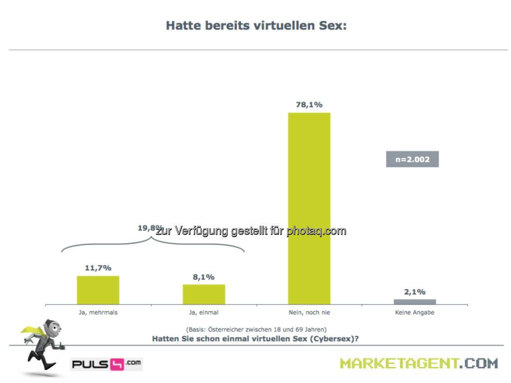 Hatte bereits virtuellen Sex (Bild: puls4.com/marketagent.com) (17.05.2013)
