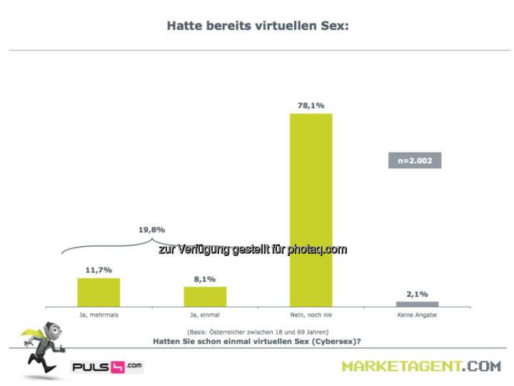 Hatte bereits virtuellen Sex (Bild: puls4.com/marketagent.com)